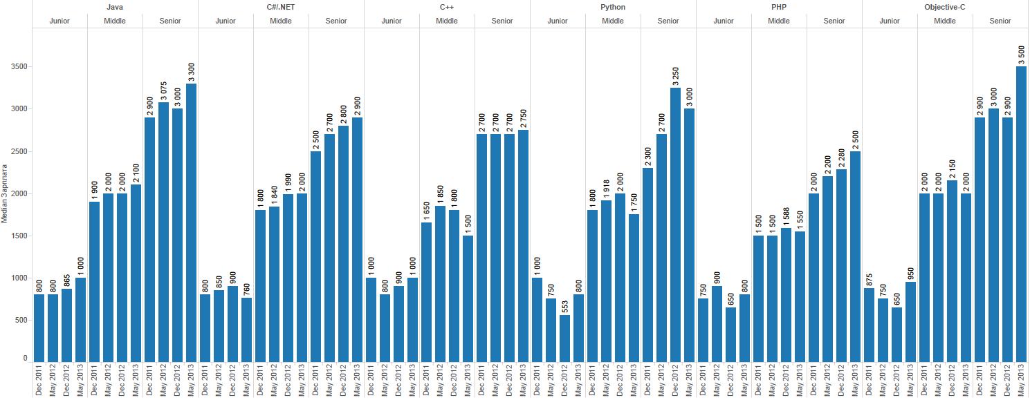 Зарплаты украинских разработчиков — май июнь 2013